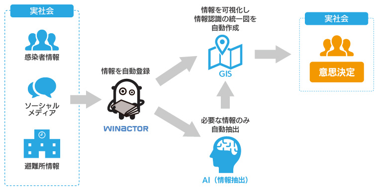 AI・GIS・RPAによる危機管理対応での意思決定支援